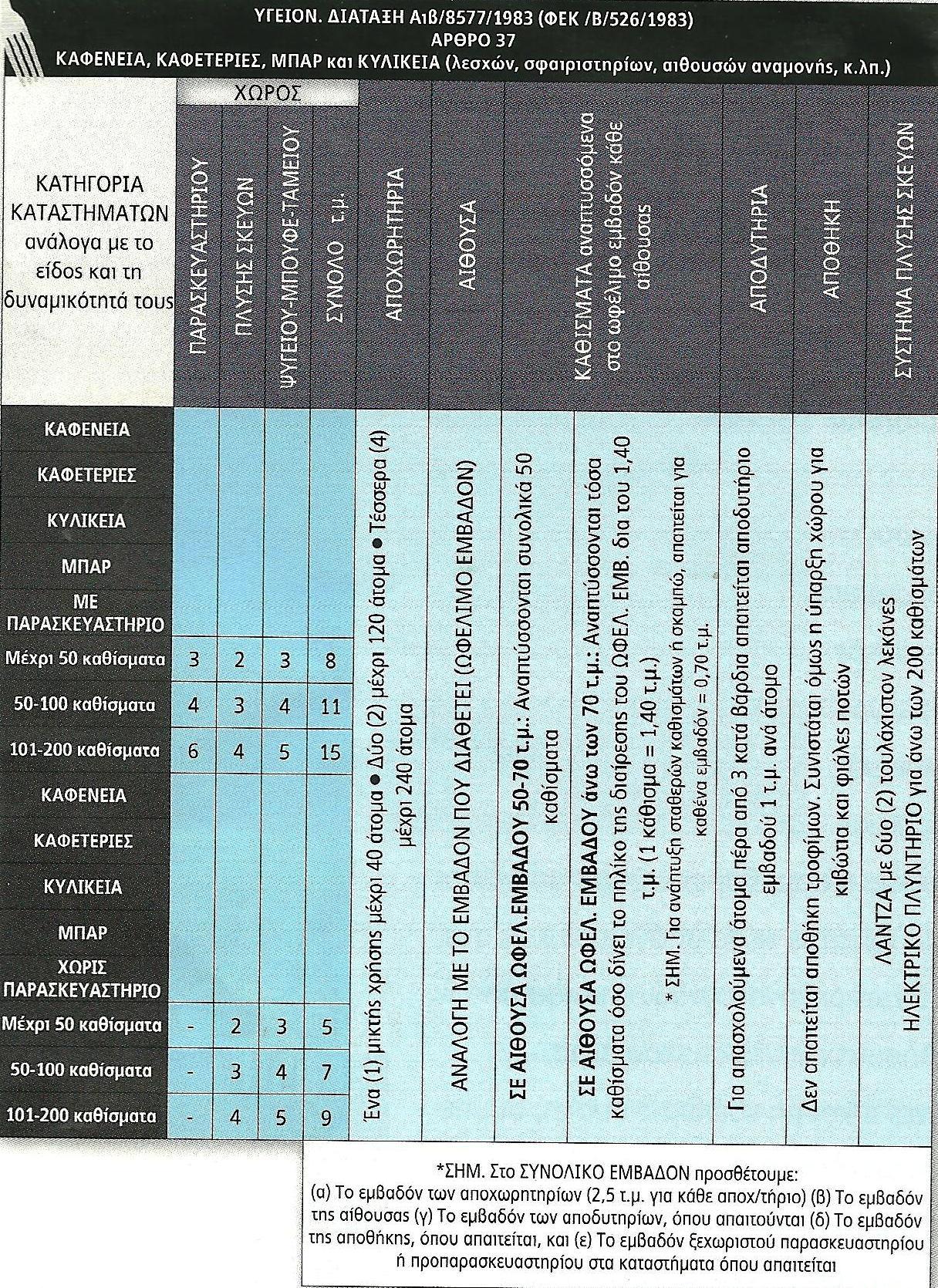 Άρθρο 37 (ΚΑΦΕΝΕΙΑ – ΚΑΦΕΤΕΡΙΕΣ – ΚΥΛΙΚΕΙΑ – ΜΠΑΡ)  c583263cb85