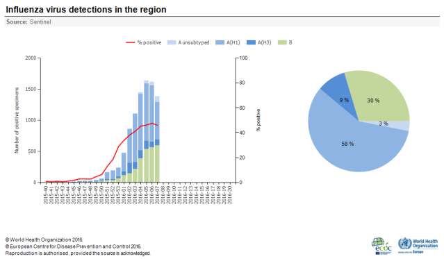 Influenza_virus_detections_in_the_region